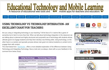 http://www.educatorstechnology.com/2013/04/using-technology-vs-technology.html