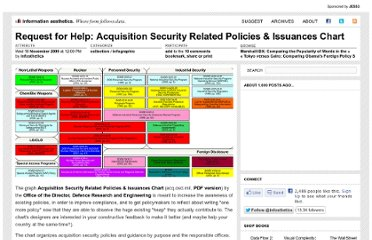 http://infosthetics.com/archives/2009/11/request_for_help_acquisition_security_related_policies_issuances_chart.html