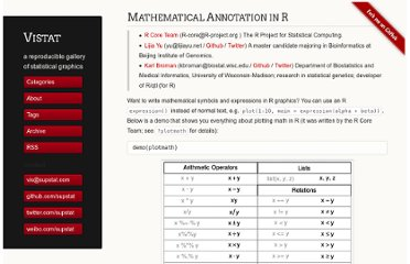 http://vis.supstat.com/2013/04/mathematical-annotation-in-r/