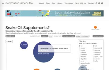 http://www.informationisbeautiful.net/visualizations/snake-oil-supplements/