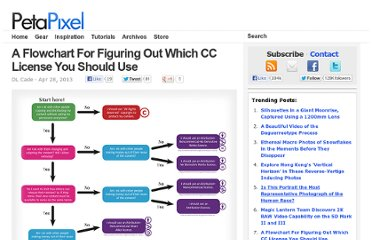 http://petapixel.com/2013/04/28/a-flowchart-for-figuring-out-which-creative-commons-license-you-should-use/