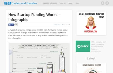 http://fundersandfounders.com/how-funding-works-splitting-equity/