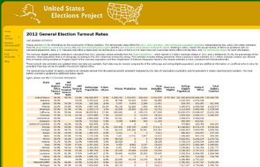 http://elections.gmu.edu/Turnout_2012G.html