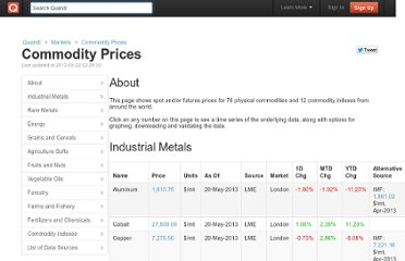 http://www.quandl.com/markets/global-commodity-markets