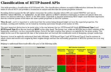 http://www.nordsc.com/ext/classification_of_http_based_apis.html