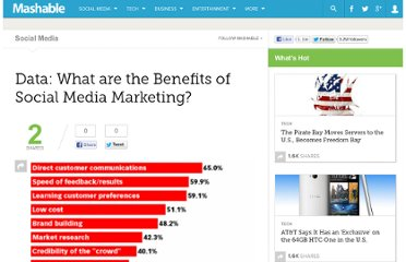 http://mashable.com/2008/12/29/benefits-of-social-media-marketing/