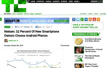 http://techcrunch.com/2010/10/05/nielsen-32-percent-of-new-smartphone-owners-choose-android-phones/