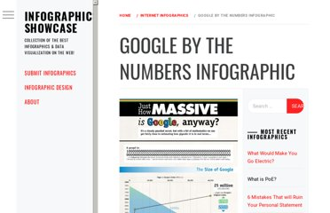 http://www.infographicsshowcase.com/google-by-the-numbers-infographic/