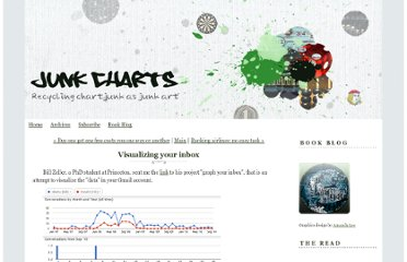 http://junkcharts.typepad.com/junk_charts/2010/10/visualizing-your-inbox.html