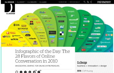 http://www.fastcodesign.com/1662506/infographic-of-the-day-the-28-flavors-of-online-conversation-in-2010