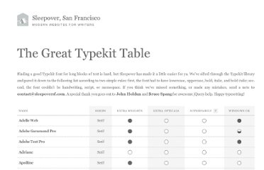http://www.sleepoversf.com/the-great-typekit-table/