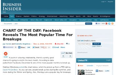 http://www.businessinsider.com/chart-of-the-day-facebook-status-updates-breakups-2010-11