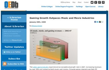 http://oedb.org/blogs/ilibrarian/2008/gaming-growth-outpaces-music-and-movie-industries/