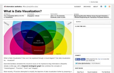 http://infosthetics.com/archives/2010/11/what_is_data_visualization.html