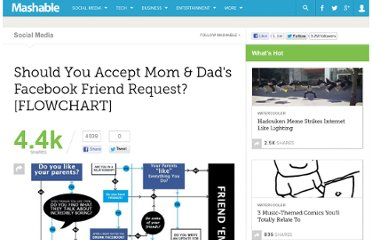 http://mashable.com/2010/12/10/parents-facebook-flowchart/