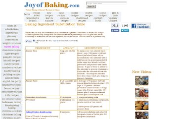 http://www.joyofbaking.com/IngredientSubstitution.html