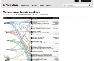 http://flowingdata.com/2010/09/08/various-ways-to-rate-a-college/