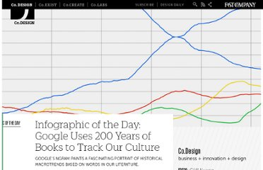 http://www.fastcodesign.com/1662912/infographic-of-the-day-google-uses-200-years-of-books-to-track-our-culture