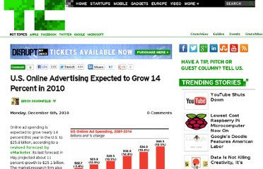 http://techcrunch.com/2010/12/06/u-s-online-advertising-14-percent-in-2010/