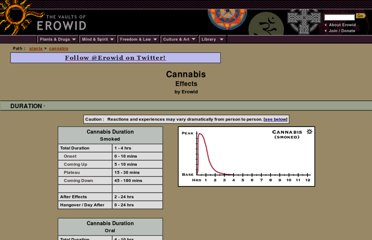 http://de1.erowid.org/plants/cannabis/cannabis_effects.html