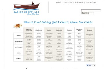 http://www.barinacraft.com/food-drinks/wine-food-pairing-chart.html